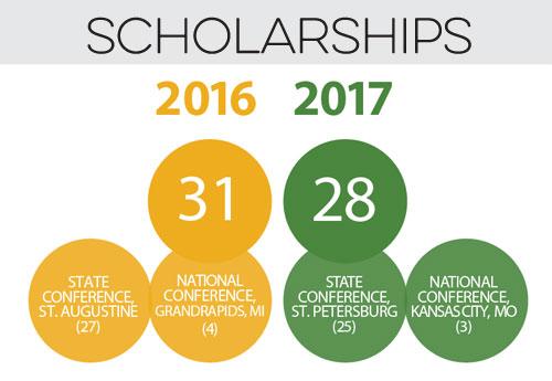 scholarships-2016-17